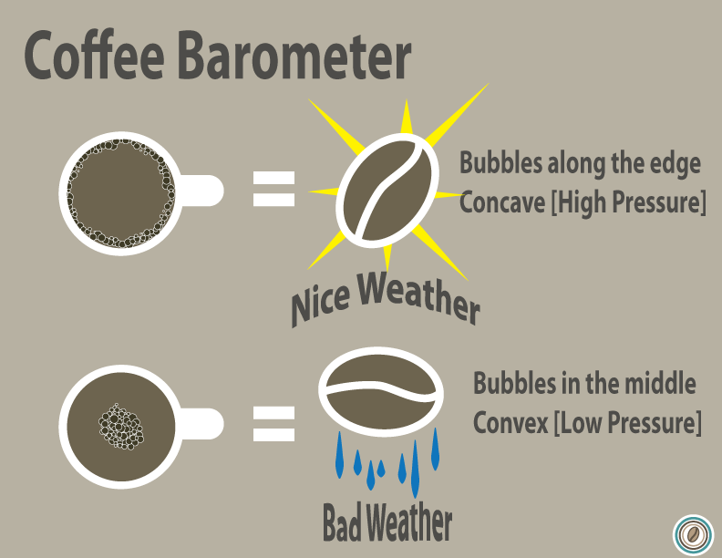coffee-barometer-clean